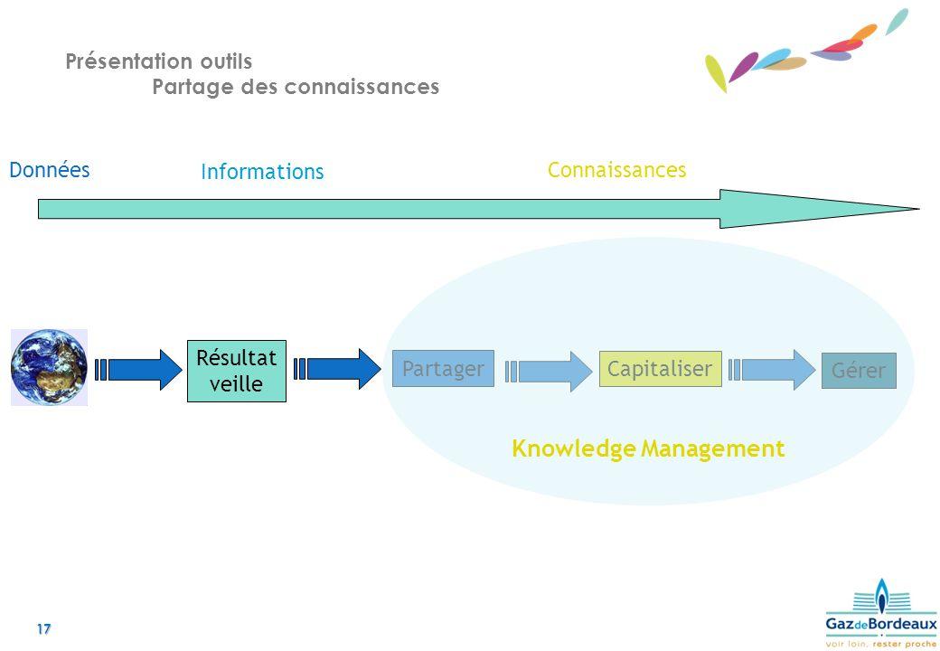 Présentation outils Partage des connaissances