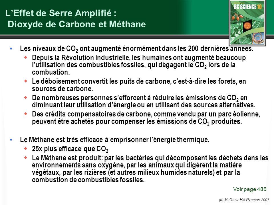 L'Effet de Serre Amplifié : Dioxyde de Carbone et Méthane