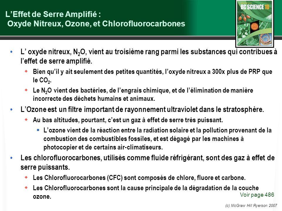 L'Effet de Serre Amplifié : Oxyde Nitreux, Ozone, et Chlorofluorocarbones