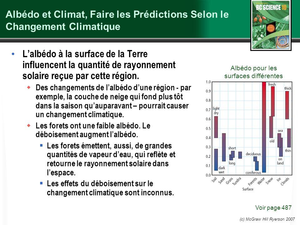 Albédo et Climat, Faire les Prédictions Selon le Changement Climatique