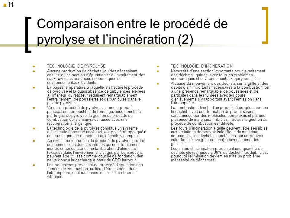 Comparaison entre le procédé de pyrolyse et l'incinération (2)