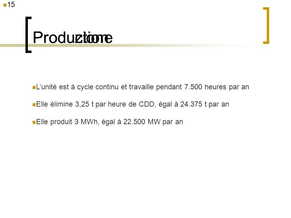 Production Produzione 15