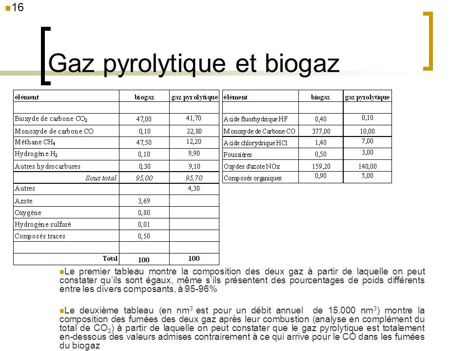 Gaz pyrolytique et biogaz