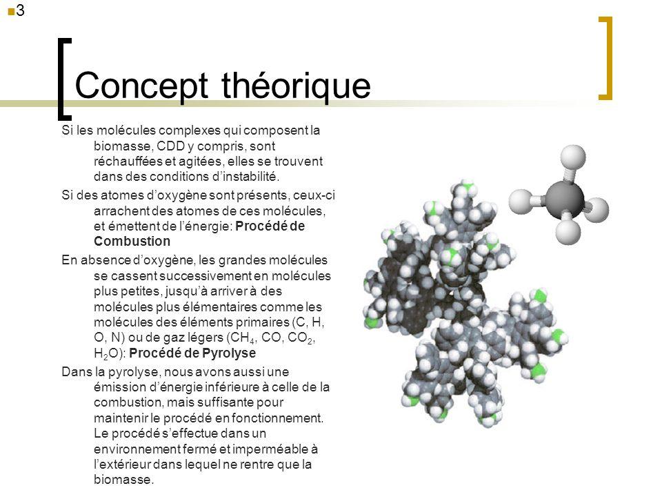 3 Concept théorique.