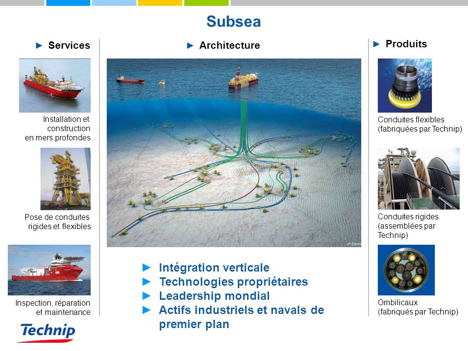 Subsea Intégration verticale Technologies propriétaires