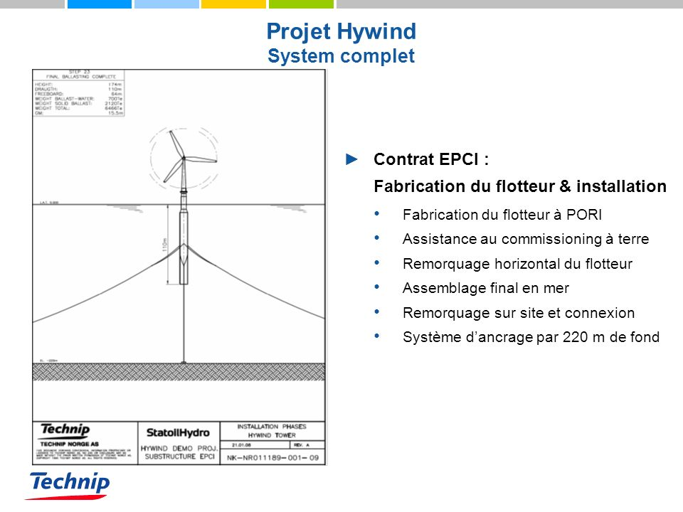 Projet Hywind System complet