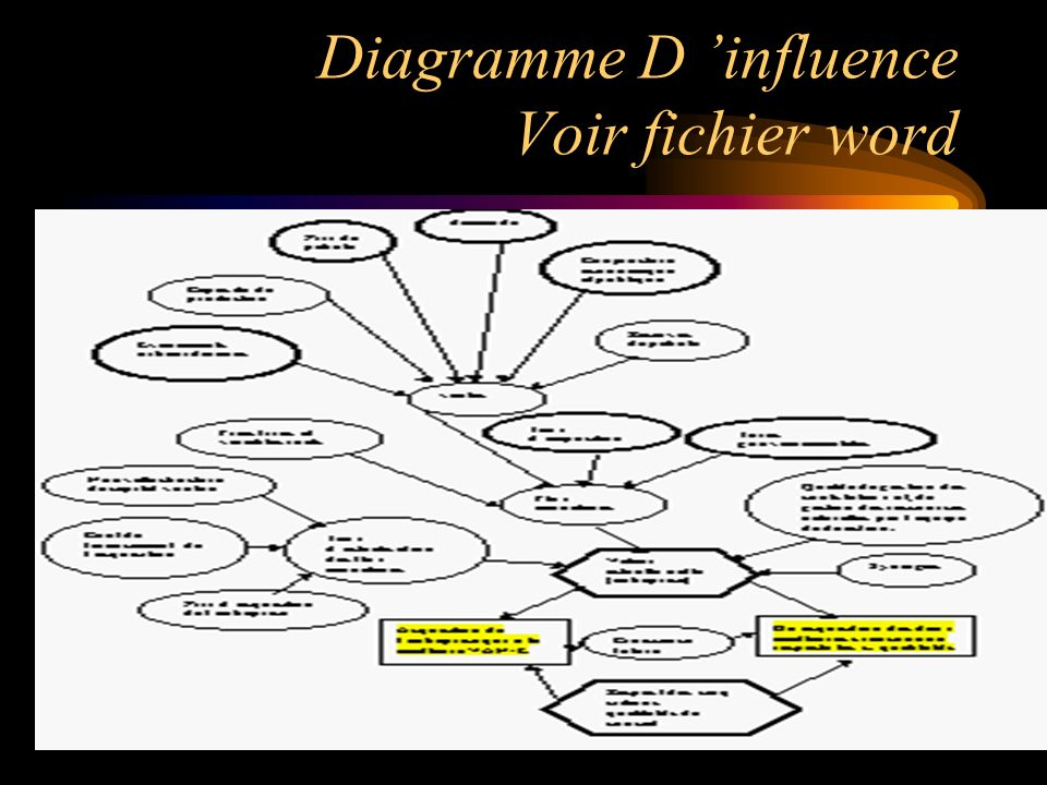 Diagramme D 'influence Voir fichier word