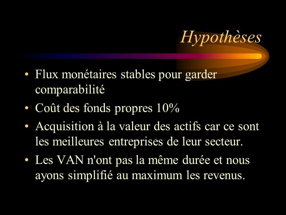 Hypothèses Flux monétaires stables pour garder comparabilité