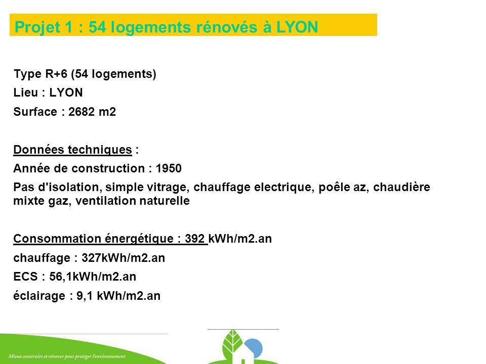Projet 1 : 54 logements rénovés à LYON