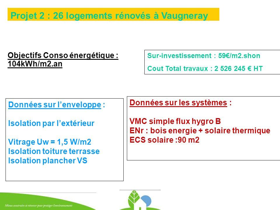 Objectifs Conso énergétique : 104kWh/m2.an