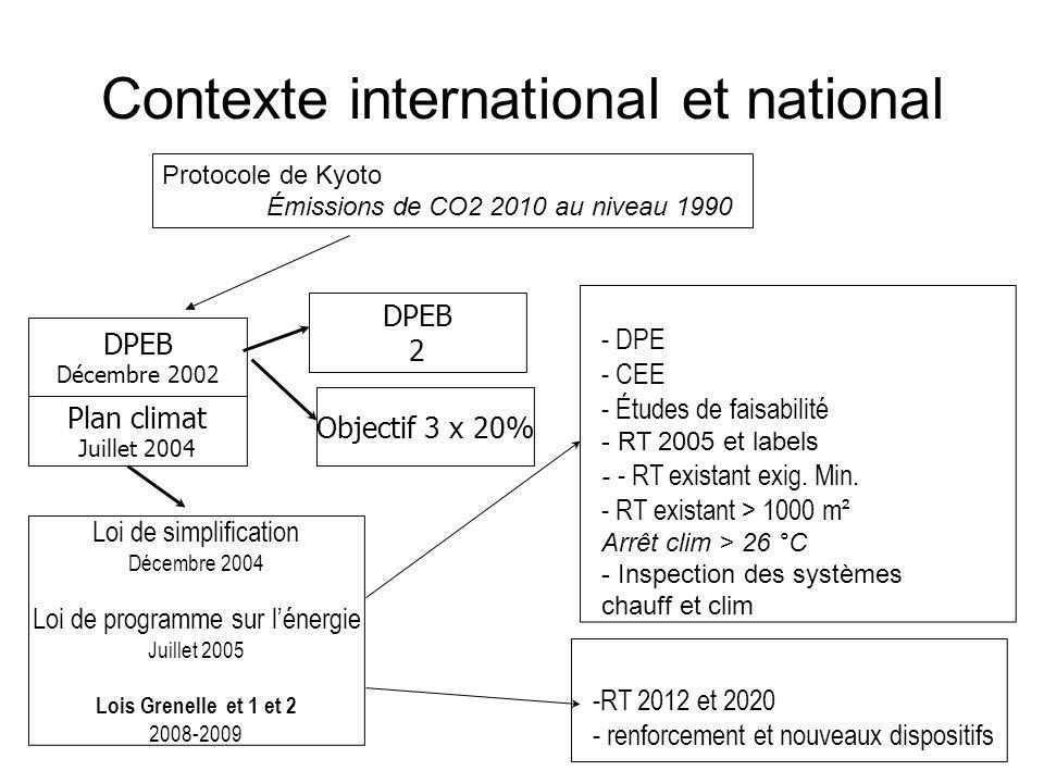 Contexte international et national