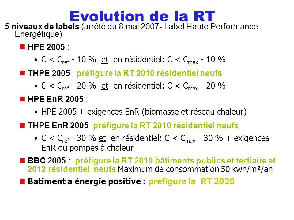 Evolution de la RT 5 niveaux de labels (arrété du 8 mai 2007- Label Haute Performance Energétique)