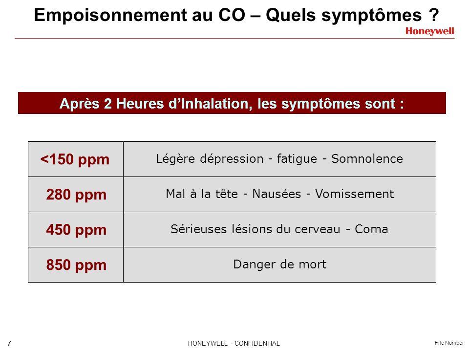 Empoisonnement au CO – Quels symptômes