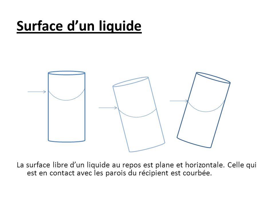 Surface d'un liquide