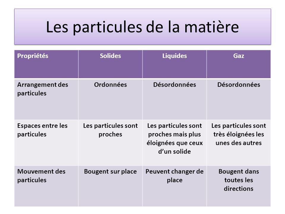 Les particules de la matière