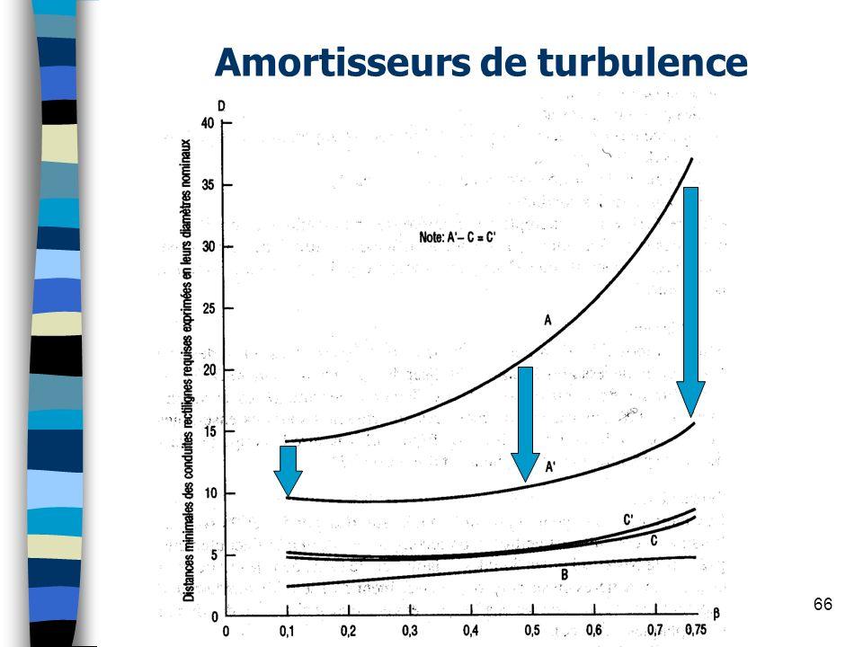 Amortisseurs de turbulence
