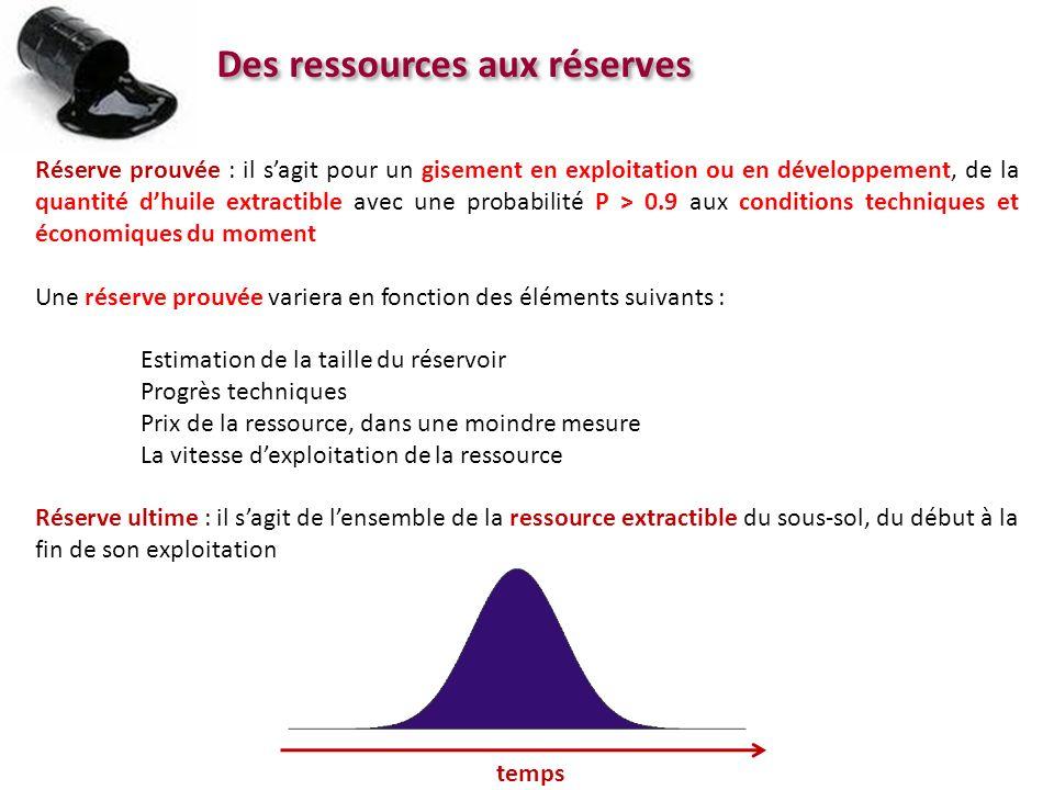 Des ressources aux réserves