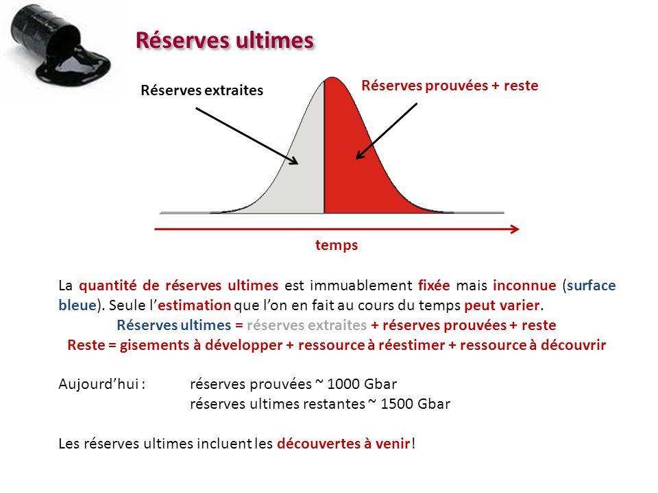 Réserves ultimes = réserves extraites + réserves prouvées + reste