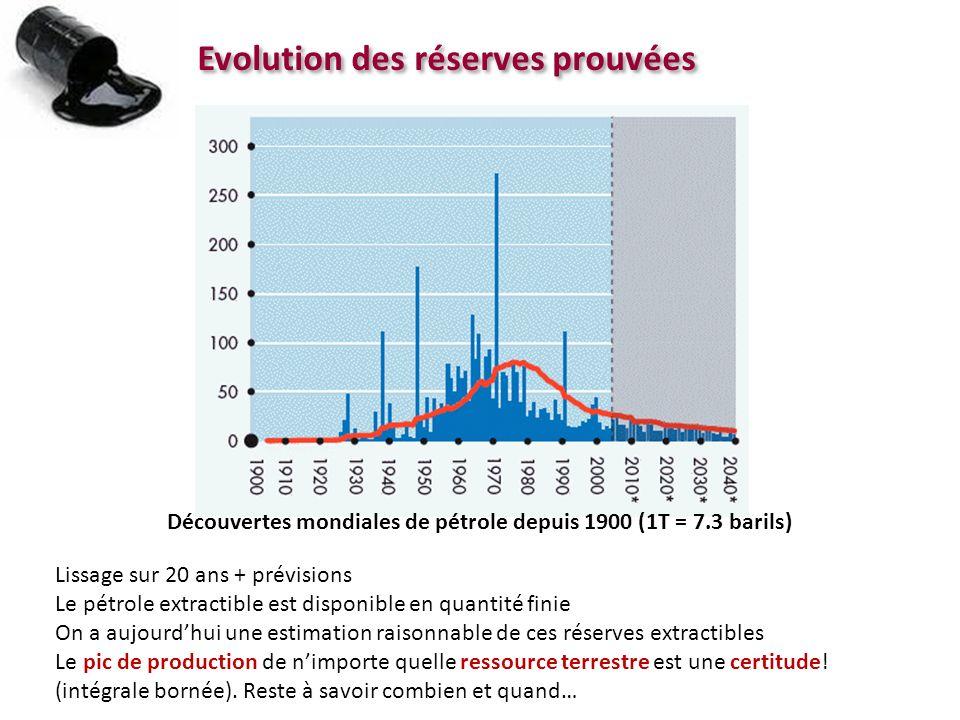 Evolution des réserves prouvées