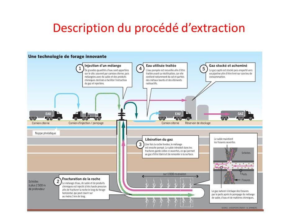 Description du procédé d'extraction