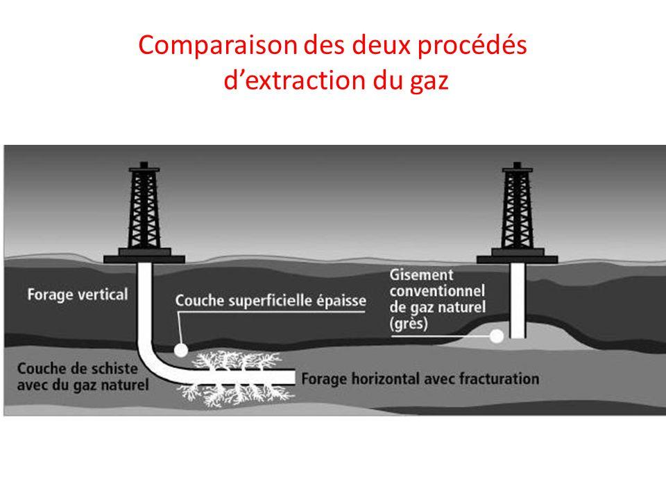 Comparaison des deux procédés d'extraction du gaz