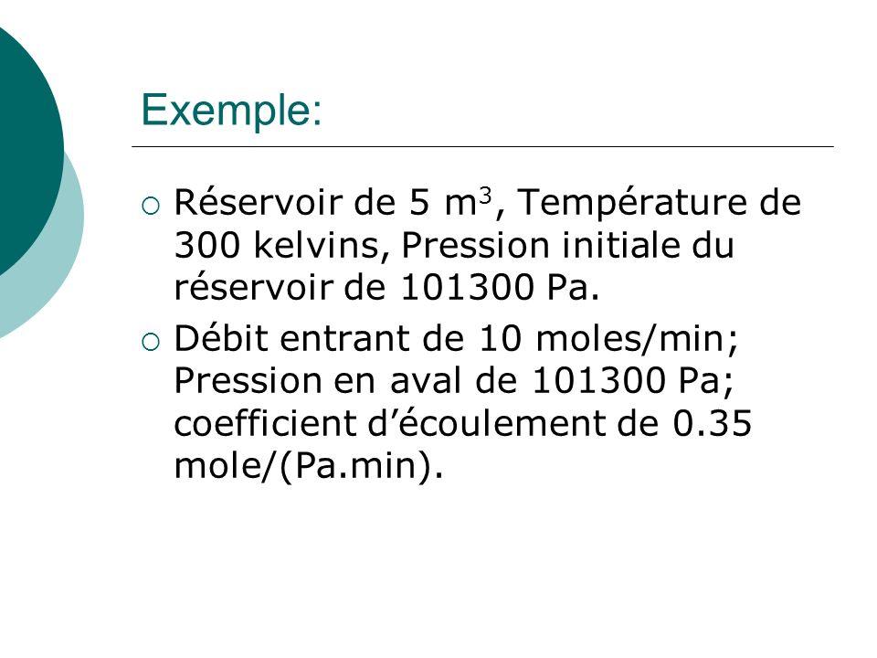 Exemple: Réservoir de 5 m3, Température de 300 kelvins, Pression initiale du réservoir de 101300 Pa.