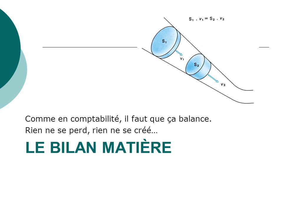 Le bilan matière Comme en comptabilité, il faut que ça balance.