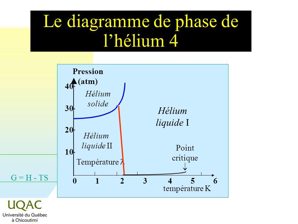 Le diagramme de phase de l'hélium 4