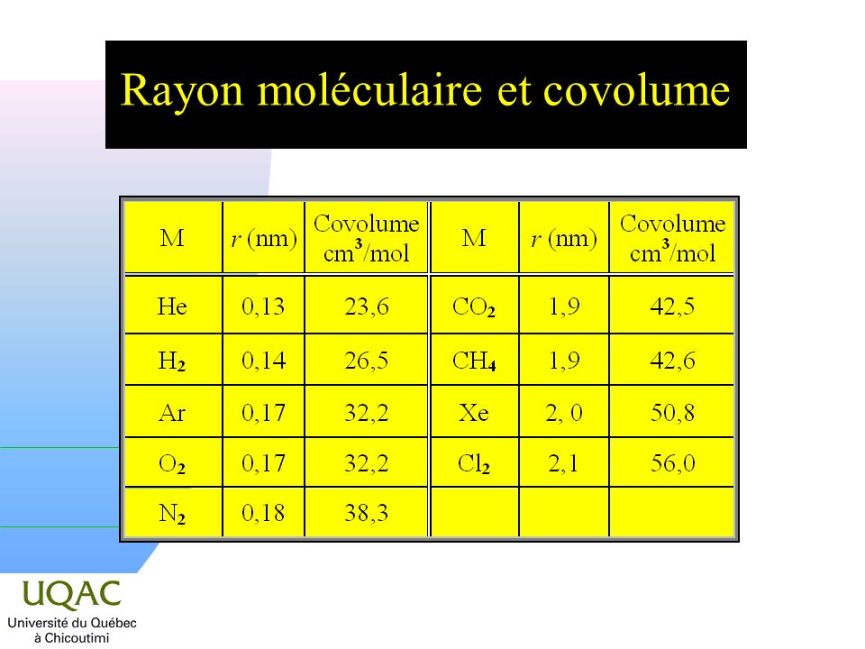 Rayon moléculaire et covolume