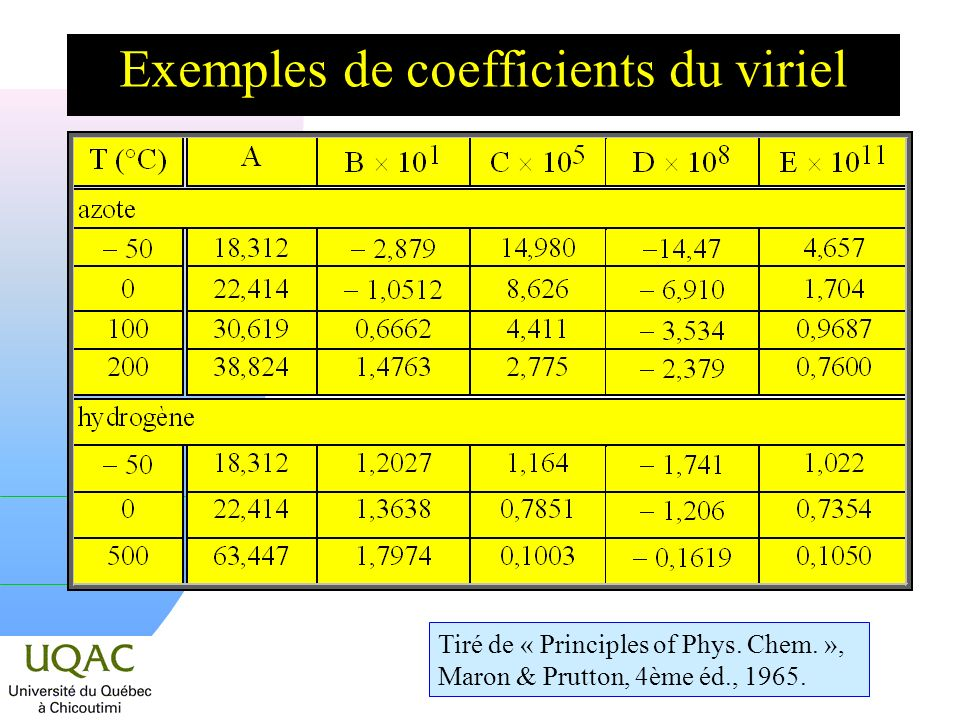 Exemples de coefficients du viriel
