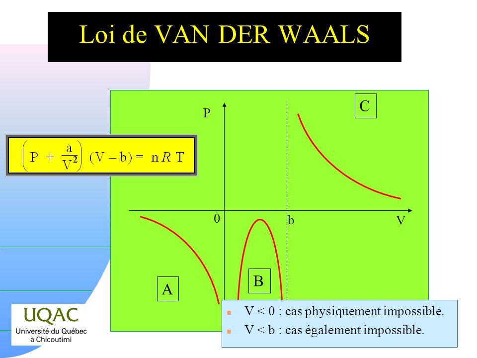 Loi de VAN DER WAALS C B A P b V