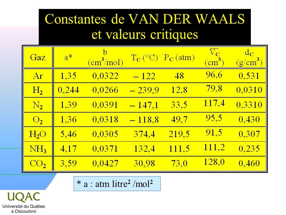 Constantes de VAN DER WAALS et valeurs critiques