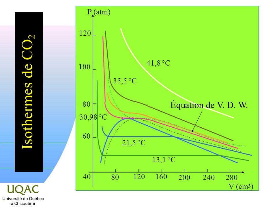Isothermes de CO2 Équation de V. D. W. 60 80 100 120 P (atm) 41,8 °C