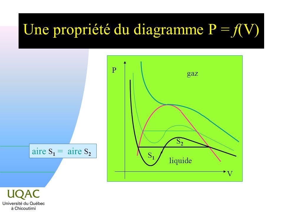 Une propriété du diagramme P = f(V)