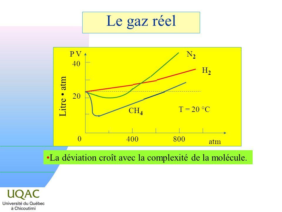 30/03/2017 Le gaz réel. 40. 20. P V. Litre • atm. N2. T = 20 °C. H2. CH4. 400. 800. atm.