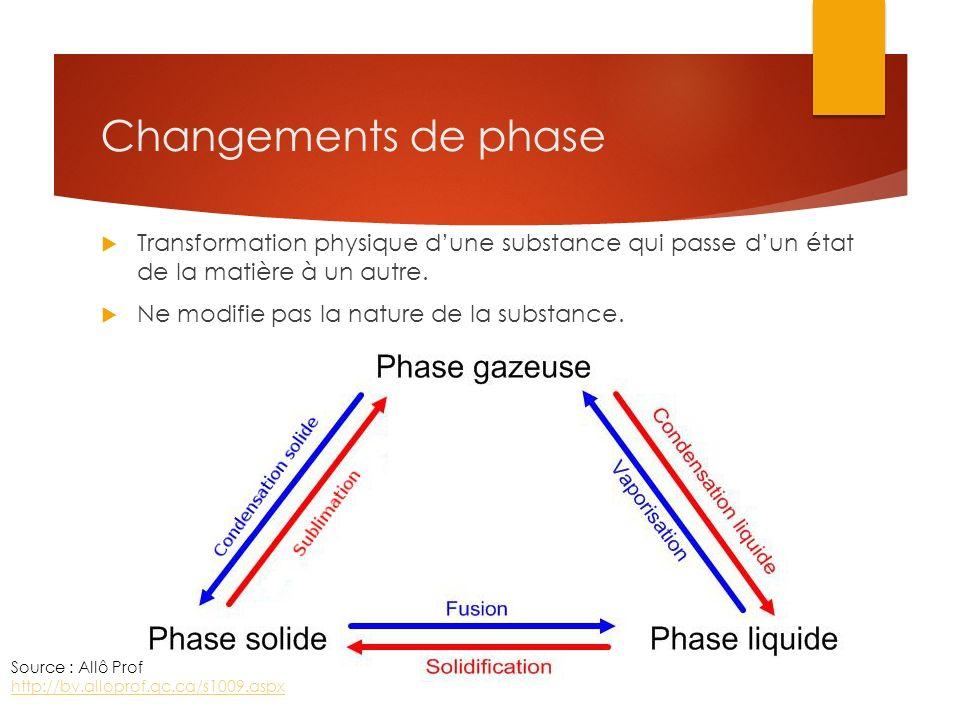Changements de phase Transformation physique d'une substance qui passe d'un état de la matière à un autre.