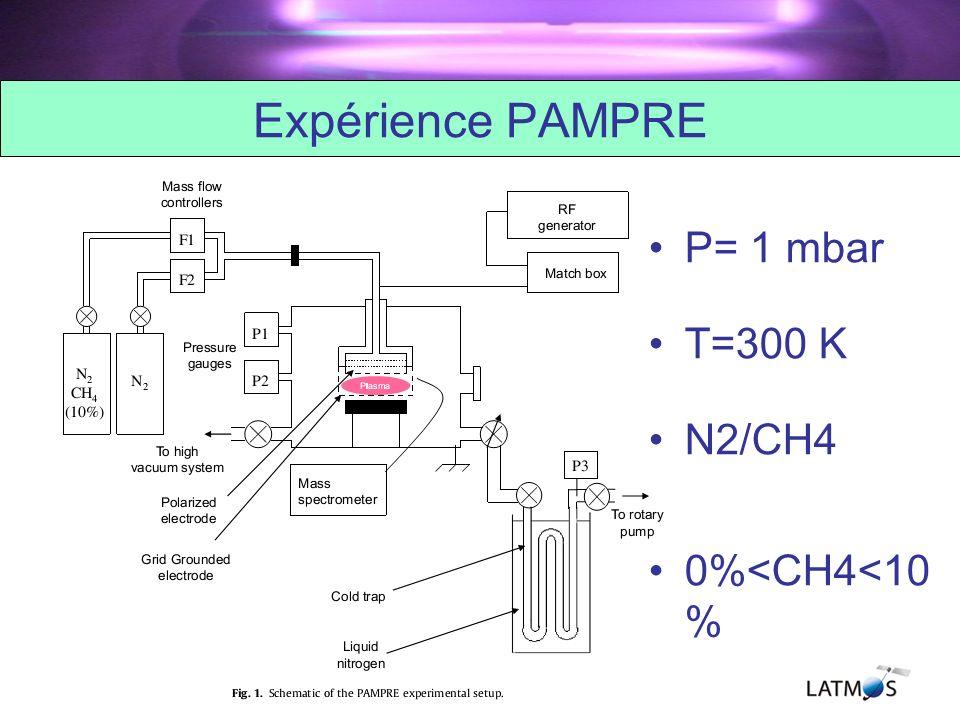 Expérience PAMPRE P= 1 mbar T=300 K N2/CH4 0%<CH4<10%