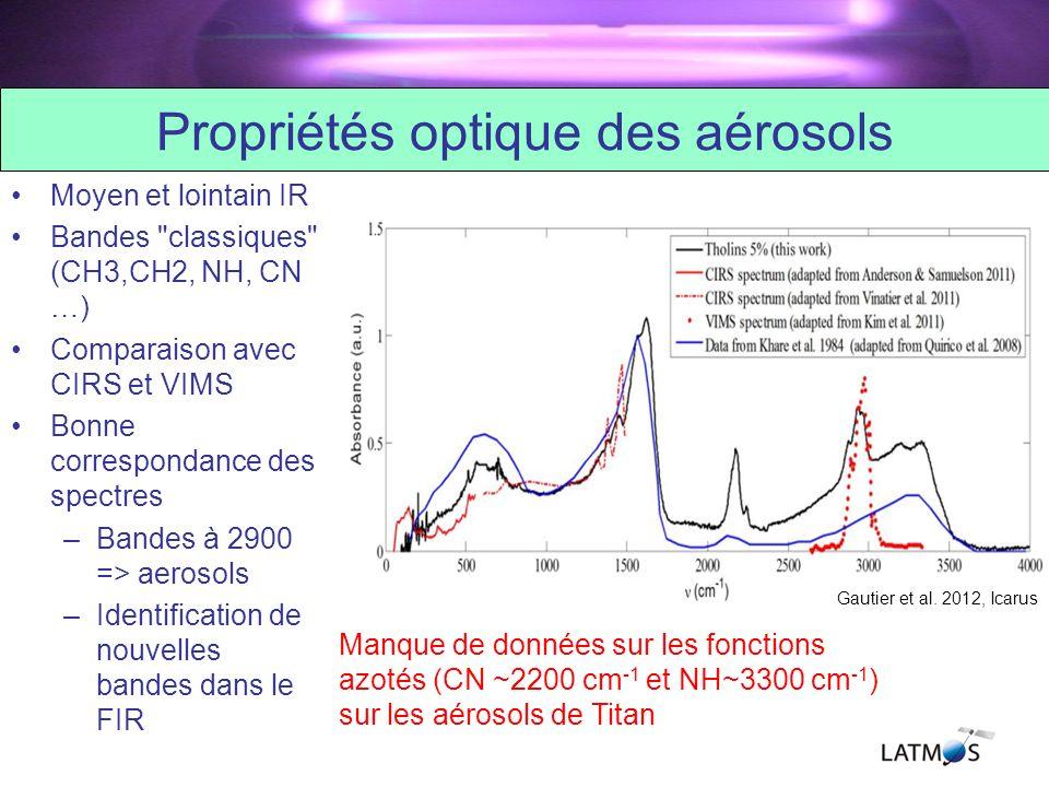 Propriétés optique des aérosols