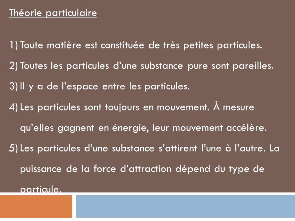Théorie particulaire Toute matière est constituée de très petites particules. Toutes les particules d'une substance pure sont pareilles.