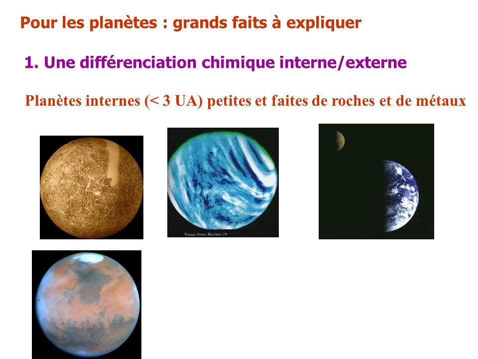 Pour les planètes : grands faits à expliquer