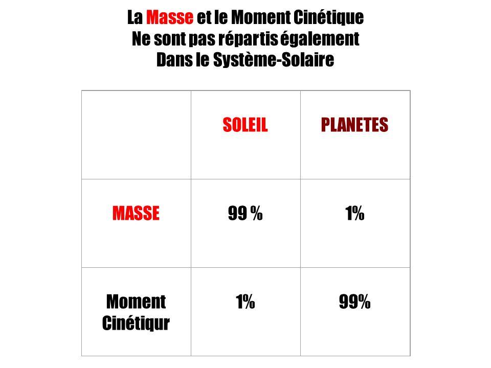 La Masse et le Moment Cinétique Ne sont pas répartis également