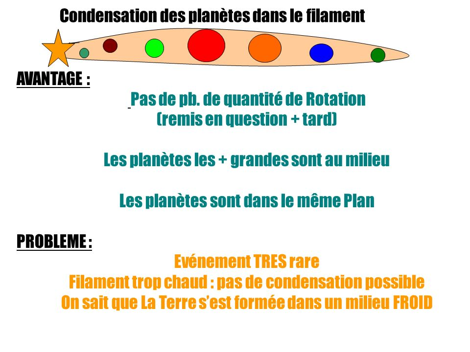 Pas de pb. de quantité de Rotation (remis en question + tard)