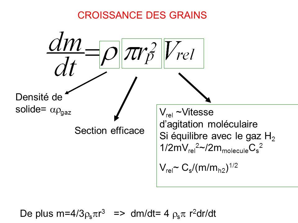 CROISSANCE DES GRAINS Densité de solide= gaz. Vrel ~Vitesse d'agitation moléculaire. Si équilibre avec le gaz H2.
