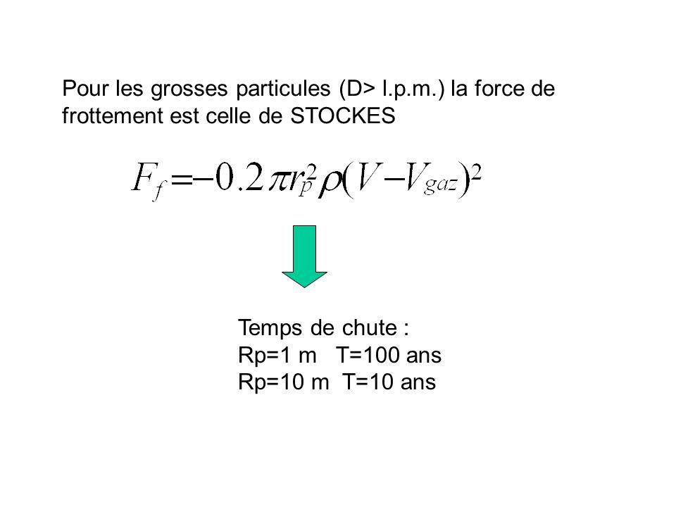 Pour les grosses particules (D> l. p. m