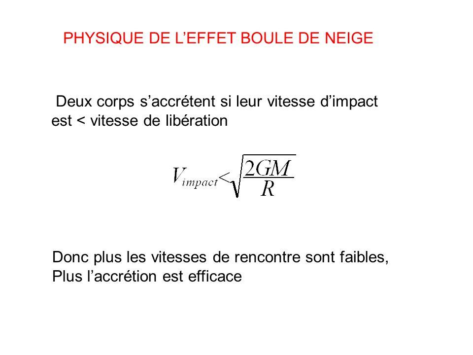 PHYSIQUE DE L'EFFET BOULE DE NEIGE
