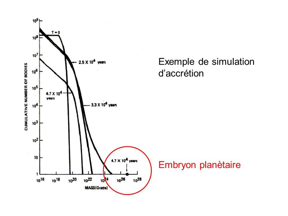 Exemple de simulation d'accrétion
