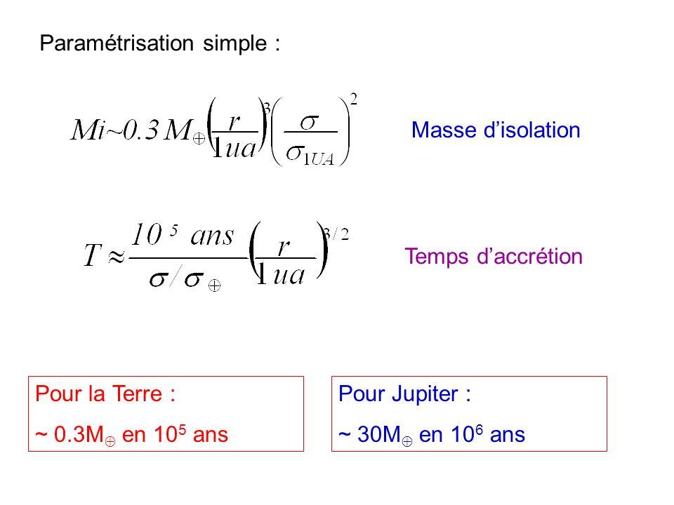 Paramétrisation simple :