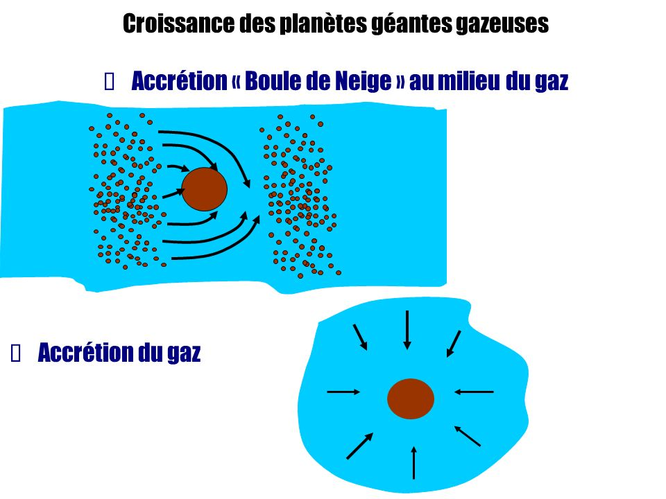 Croissance des planètes géantes gazeuses