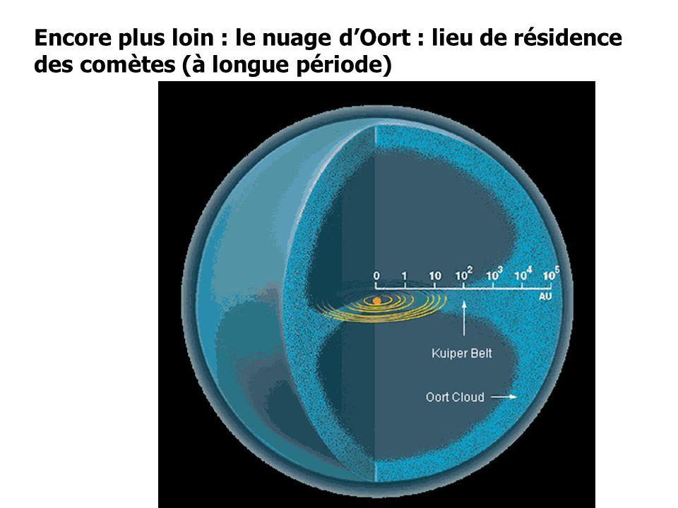 Encore plus loin : le nuage d'Oort : lieu de résidence des comètes (à longue période)