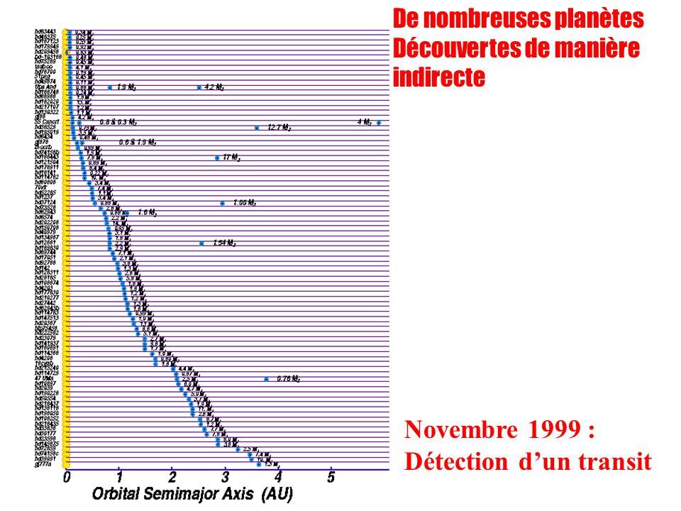 Novembre 1999 : Détection d'un transit